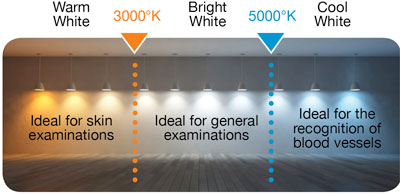 Know All About Our Medical Lighting Equipment Daray